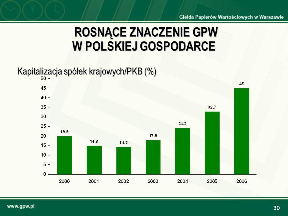 30 ROSNĄCE ZNACZENIE GPW W POLSKIEJ GOSPODARCE ROSNĄCE ZNACZENIE GPW W POLSKIEJ GOSPODARCE Kapitalizacja spółek krajowych/PKB (%)