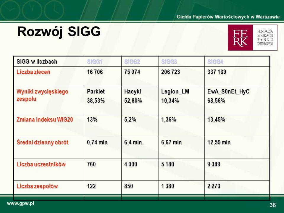 36 Rozwój SIGG SIGG w liczbach SIGG1SIGG2SIGG3SIGG4 Liczba zleceń 16 706 75 074 206 723 337 169 Wyniki zwycięskiego zespołu Parkiet38,53%Hacyki52,80%L