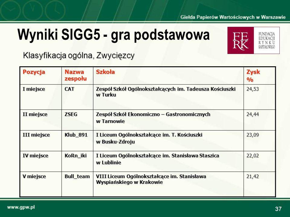 37 Wyniki SIGG5 - gra podstawowa Klasyfikacja ogólna, Zwycięzcy Pozycja Nazwa zespołu SzkołaZysk% I miejsce CAT Zespół Szkół Ogólnokształcących im. Ta