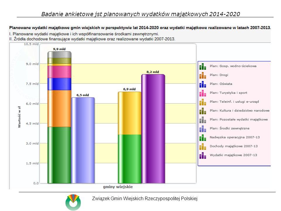 Badanie ankietowe jst planowanych wydatków majątkowych 2014-2020 Związek Gmin Wiejskich Rzeczypospolitej Polskiej Struktura planowanych wydatków gmin wiejskich wg kategorii.