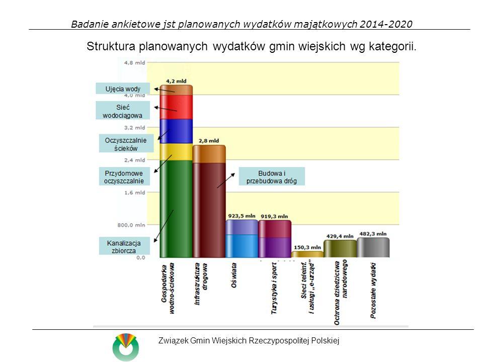 Badanie ankietowe jst planowanych wydatków majątkowych 2014-2020 Związek Gmin Wiejskich Rzeczypospolitej Polskiej Struktura planowanych wydatków gmin