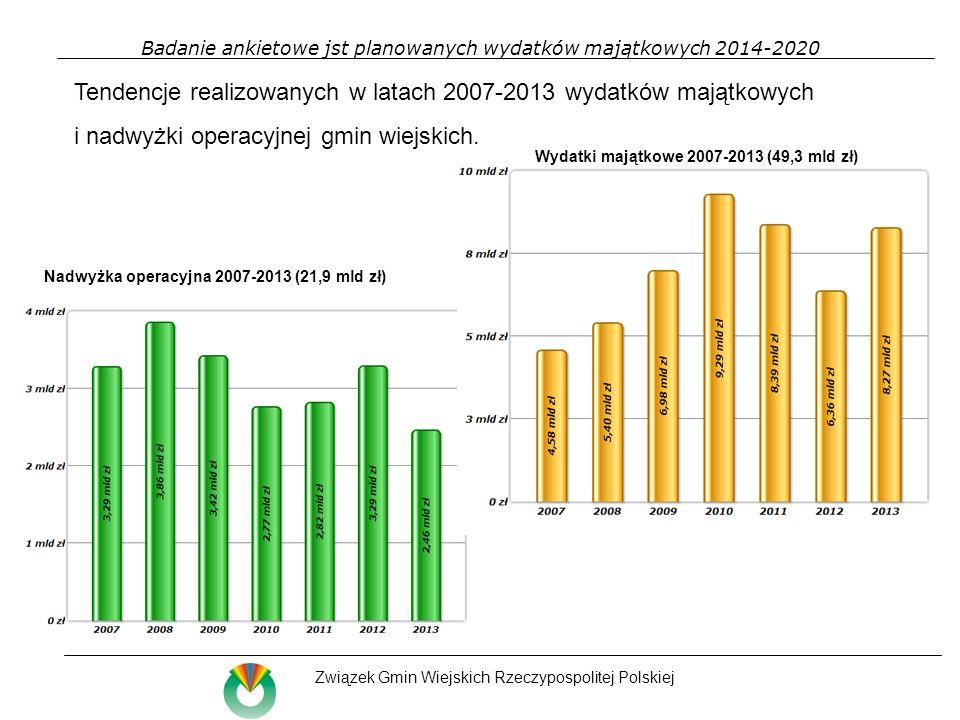 Badanie ankietowe jst planowanych wydatków majątkowych 2014-2020 Związek Gmin Wiejskich Rzeczypospolitej Polskiej Podstawy szacunku wydatków majątkowych w latach 2014-2020 gmin wiejskich W gminach wiejskich szacuję się na ok.