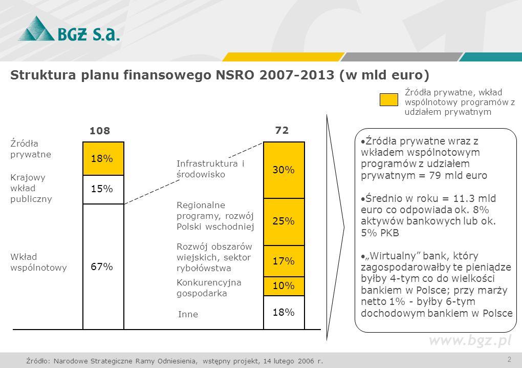 2 Struktura planu finansowego NSRO 2007-2013 (w mld euro) Źródła prywatne Krajowy wkład publiczny Wkład wspólnotowy Regionalne programy, rozwój Polski