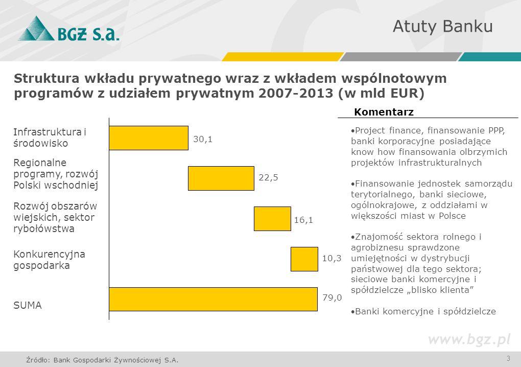 3 Atuty Banku Struktura wkładu prywatnego wraz z wkładem wspólnotowym programów z udziałem prywatnym 2007-2013 (w mld EUR) Infrastruktura i środowisko Regionalne programy, rozwój Polski wschodniej Rozwój obszarów wiejskich, sektor rybołówstwa Konkurencyjna gospodarka SUMA Project finance, finansowanie PPP, banki korporacyjne posiadające know how finansowania olbrzymich projektów infrastrukturalnych Finansowanie jednostek samorządu terytorialnego, banki sieciowe, ogólnokrajowe, z oddziałami w większości miast w Polsce Znajomość sektora rolnego i agrobiznesu sprawdzone umiejętności w dystrybucji państwowej dla tego sektora; sieciowe banki komercyjne i spółdzielcze blisko klienta Banki komercyjne i spółdzielcze Źródło: Bank Gospodarki Żywnościowej S.A.
