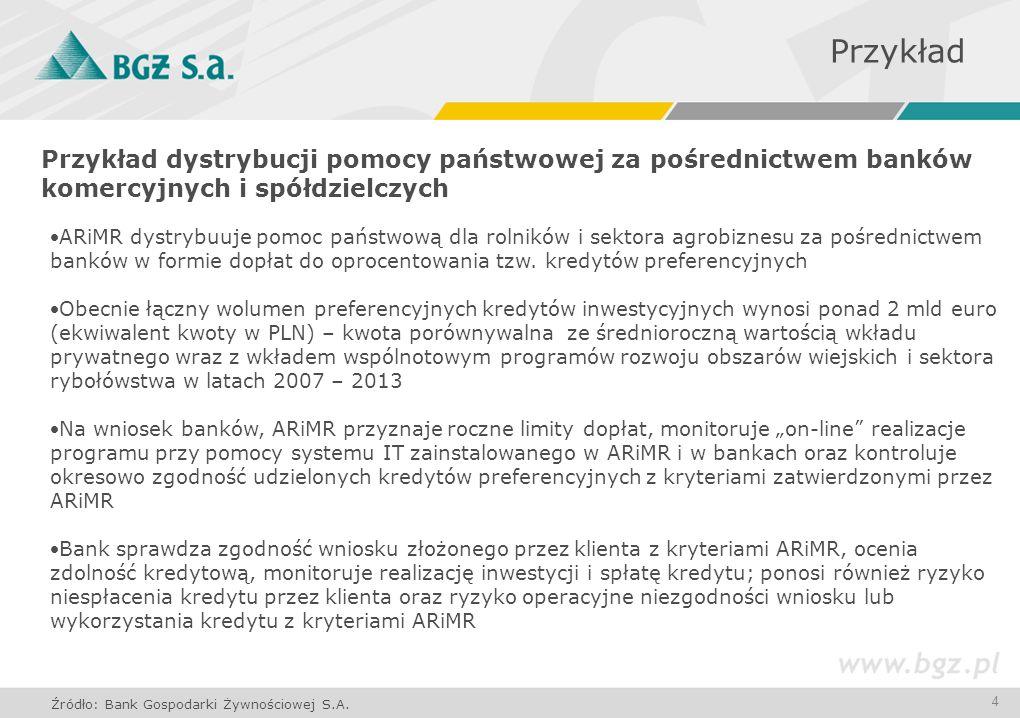 4 Przykład dystrybucji pomocy państwowej za pośrednictwem banków komercyjnych i spółdzielczych Przykład Źródło: Bank Gospodarki Żywnościowej S.A. ARiM