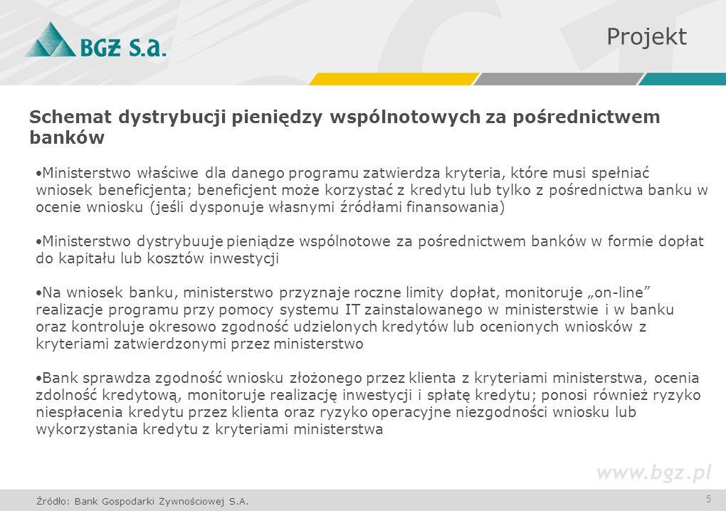5 Schemat dystrybucji pieniędzy wspólnotowych za pośrednictwem banków Projekt Źródło: Bank Gospodarki Żywnościowej S.A. Ministerstwo właściwe dla dane