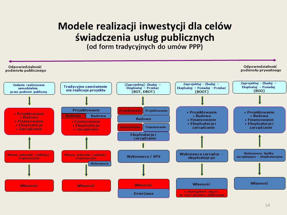14 Modele realizacji inwestycji dla celów świadczenia usług publicznych (od form tradycyjnych do umów PPP) Odpowiedzialność podmiotu publicznego Odpowiedzialność podmiotu prywatnego Własne jednostki (zakłady) organizacyjne Projektowanie Budowa Finansowanie Eksploatacja Zarządzanie Zadanie realizowane samodzielnie przez podmiot publiczny Własność Własne jednostki (zakłady) organizacyjne Tradycyjne zamówienie nie realizuje projektu Własność Finansowanie Eksploatacja zarządzanie Projektowanie Budowa Wykonawca Wykonawca Spółka zarządzająco - eksploatacyjna Projektowanie Budowa Finansowanie Eksploatacja i zarządzanie Zaprojektuj - Zbuduj – Eksploatuj – Posiadaj (BOO) Własność Wykonawca zarządza - eksploatuje go Zaprojektuj - Zbuduj – Eksploatuj – Posiadaj - Przekaż (BOOT) Projektowanie Budowa Finansowanie Eksploatacja i zarządzanie Własność z obowiązkiem zbycia na rzecz partnera publicznego Wykonawca / SPV (Zaprojektuj) Zbuduj – Eksploatuj – Przekaż (BOT, DBOT) Własność Eksploatacja i zarządzanie Budowa Projektowanie Finansowanie Dzierżawa
