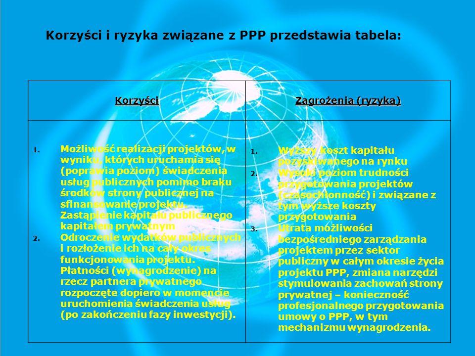Korzyści i ryzyka związane z PPP przedstawia tabela:Korzyści Zagrożenia (ryzyka) 1.