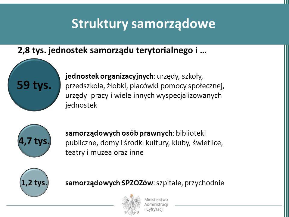 Struktury samorządowe 2,8 tys. jednostek samorządu terytorialnego i … 59 tys. 4,7 tys. 1,2 tys. jednostek organizacyjnych: urzędy, szkoły, przedszkola