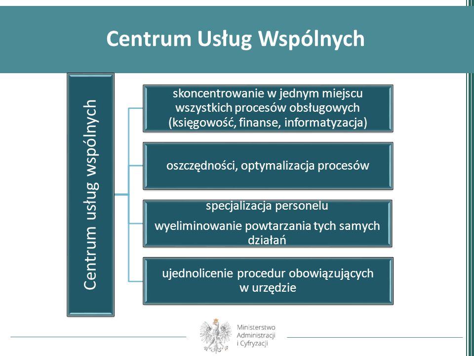 Centrum Usług Wspólnych Centrum usług wspólnych skoncentrowanie w jednym miejscu wszystkich procesów obsługowych (księgowość, finanse, informatyzacja)