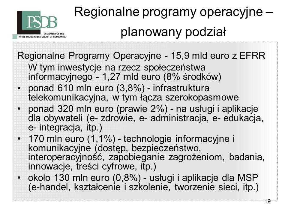 19 Regionalne programy operacyjne – planowany podział Regionalne Programy Operacyjne - 15,9 mld euro z EFRR W tym inwestycje na rzecz społeczeństwa in