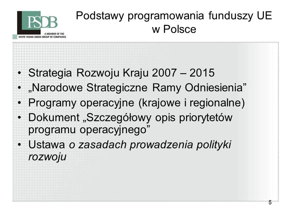 5 Podstawy programowania funduszy UE w Polsce Strategia Rozwoju Kraju 2007 – 2015 Narodowe Strategiczne Ramy Odniesienia Programy operacyjne (krajowe