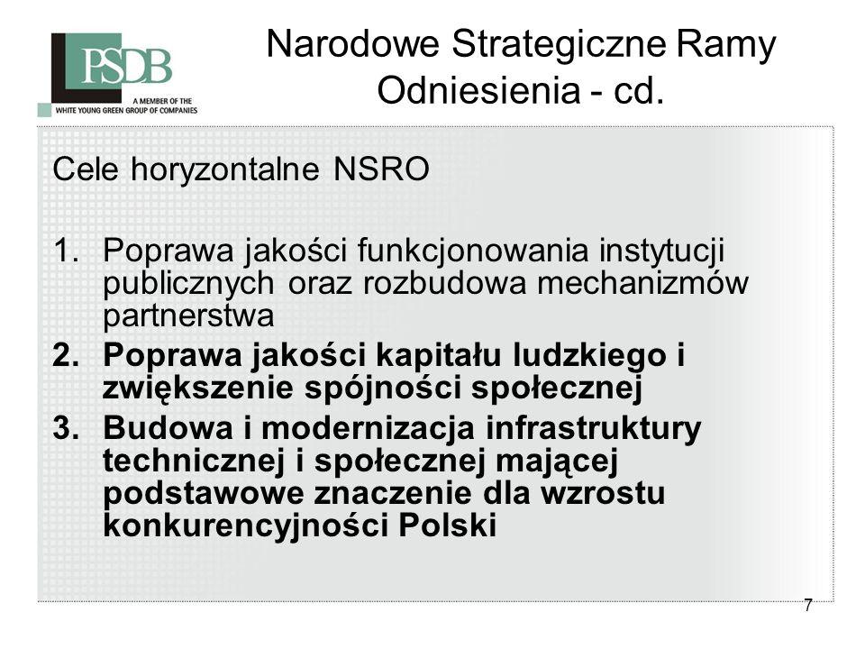 7 Narodowe Strategiczne Ramy Odniesienia - cd. Cele horyzontalne NSRO 1.Poprawa jakości funkcjonowania instytucji publicznych oraz rozbudowa mechanizm
