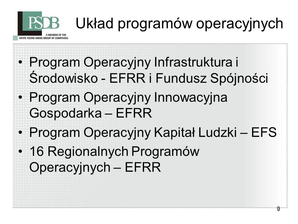 9 Układ programów operacyjnych Program Operacyjny Infrastruktura i Środowisko - EFRR i Fundusz Spójności Program Operacyjny Innowacyjna Gospodarka – E