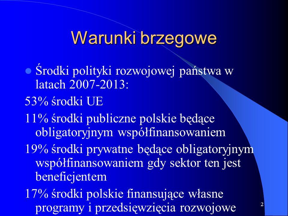 2 Warunki brzegowe Środki polityki rozwojowej państwa w latach 2007-2013: 53% środki UE 11% środki publiczne polskie będące obligatoryjnym współfinansowaniem 19% środki prywatne będące obligatoryjnym współfinansowaniem gdy sektor ten jest beneficjentem 17% środki polskie finansujące własne programy i przedsięwzięcia rozwojowe