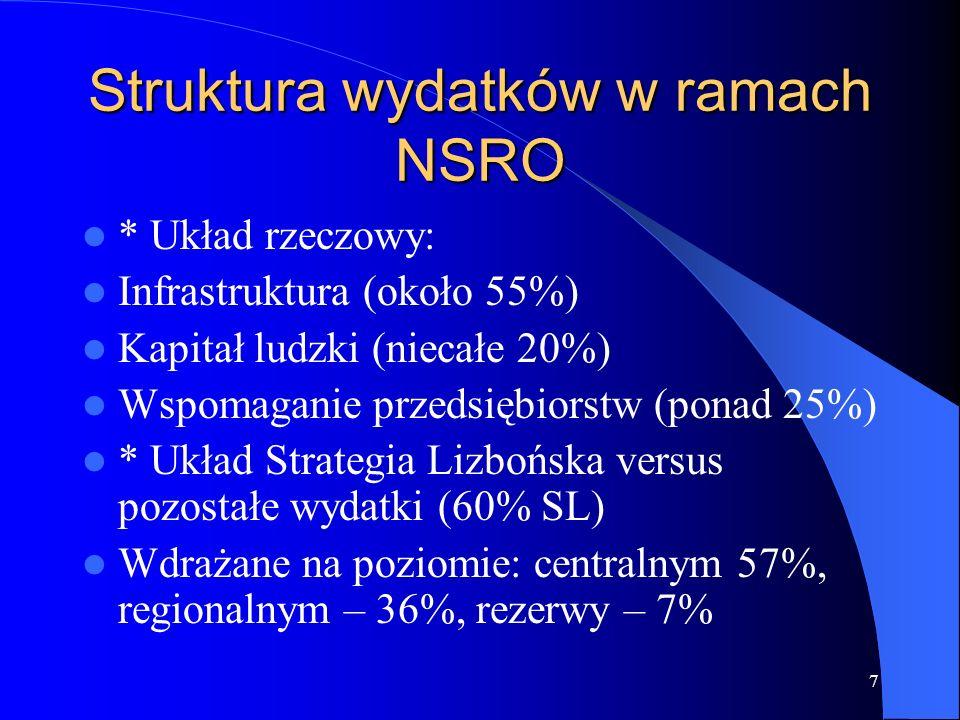 7 Struktura wydatków w ramach NSRO * Układ rzeczowy: Infrastruktura (około 55%) Kapitał ludzki (niecałe 20%) Wspomaganie przedsiębiorstw (ponad 25%) * Układ Strategia Lizbońska versus pozostałe wydatki (60% SL) Wdrażane na poziomie: centralnym 57%, regionalnym – 36%, rezerwy – 7%