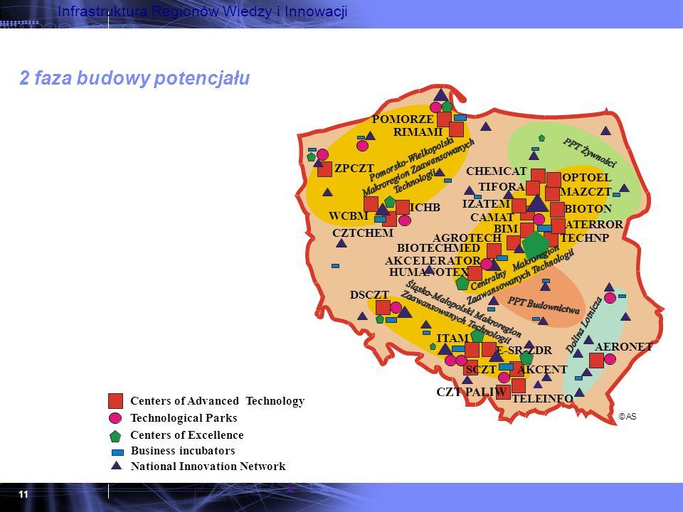 11 Infrastruktura Regionów Wiedzy i Innowacji 2 faza budowy potencjału Centers of Advanced Technology Centers of Excellence Business incubators Techno