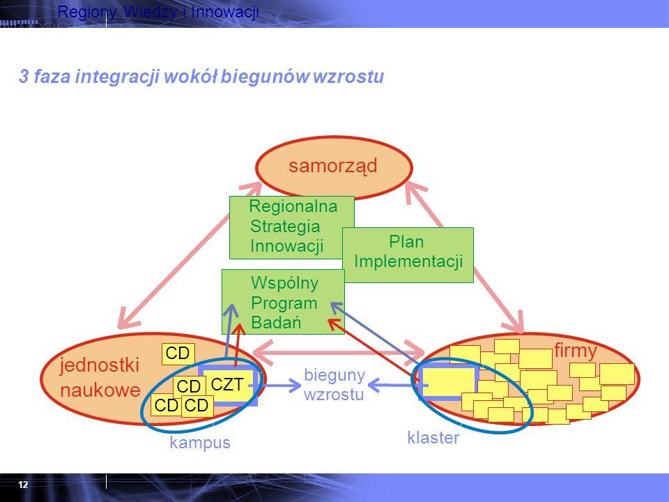12 Regiony Wiedzy i Innowacji samorząd jednostki naukowe Regionalna Strategia Innowacji Plan Implementacji klaster CZT kampus bieguny wzrostu CD Wspól
