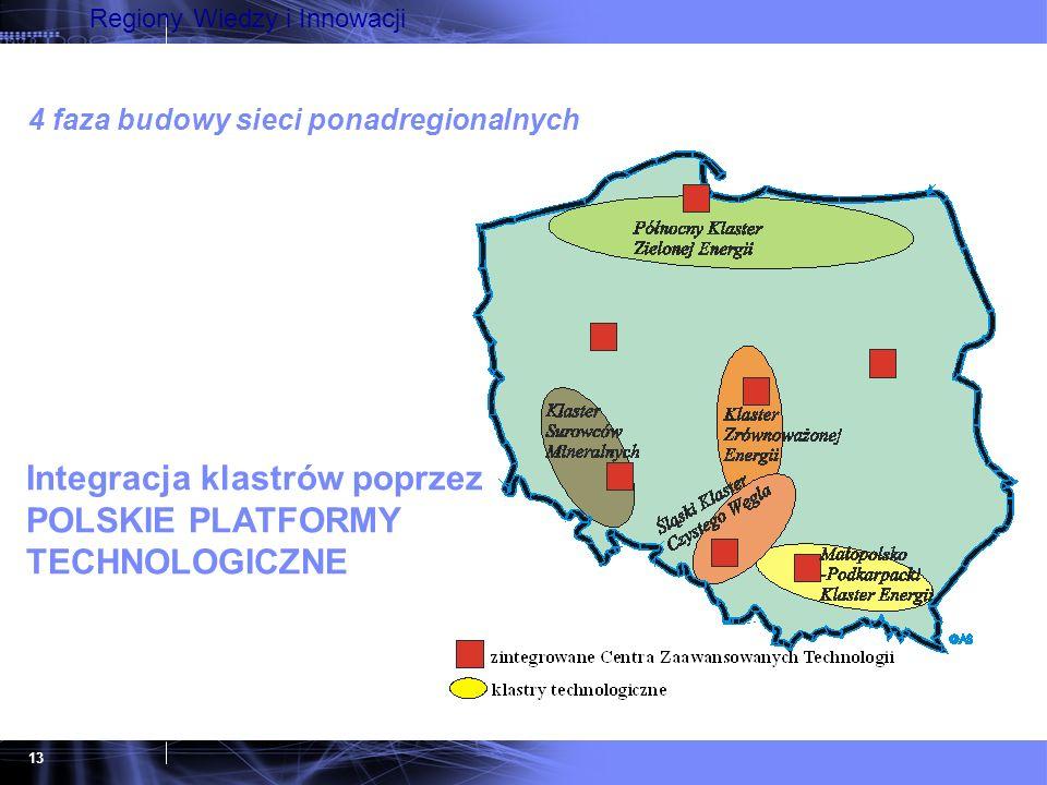 13 Regiony Wiedzy i Innowacji Integracja klastrów poprzez POLSKIE PLATFORMY TECHNOLOGICZNE 4 faza budowy sieci ponadregionalnych