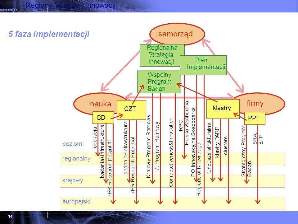 14 Regiony Wiedzy i Innowacji 5 faza implementacji