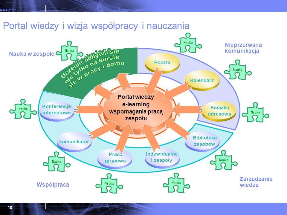 18 Portal wiedzy i wizja współpracy i nauczania Indywidualne i zespoły Praca grupowa komunikator Konferencje internetowe Course Delivery Learning Mana
