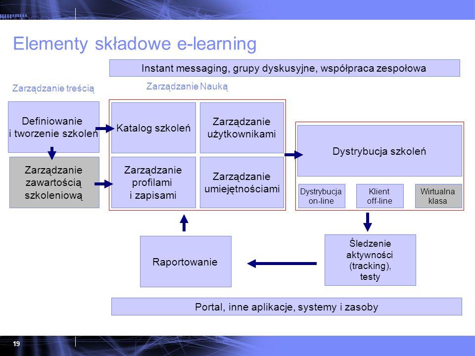 19 Elementy składowe e-learning Dystrybucja on-line Klient off-line Wirtualna klasa Katalog szkoleń Zarządzanie użytkownikami Zarządzanie profilami i