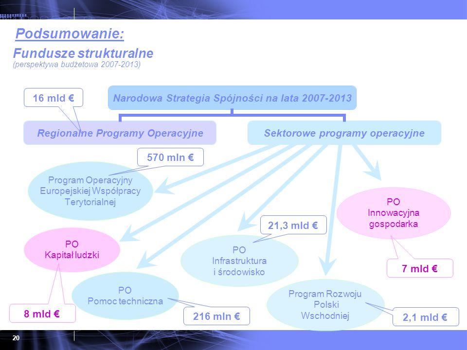 20 Narodowa Strategia Spójności na lata 2007-2013 Regionalne Programy Operacyjne Sektorowe programy operacyjne Program Operacyjny Europejskiej Współpr