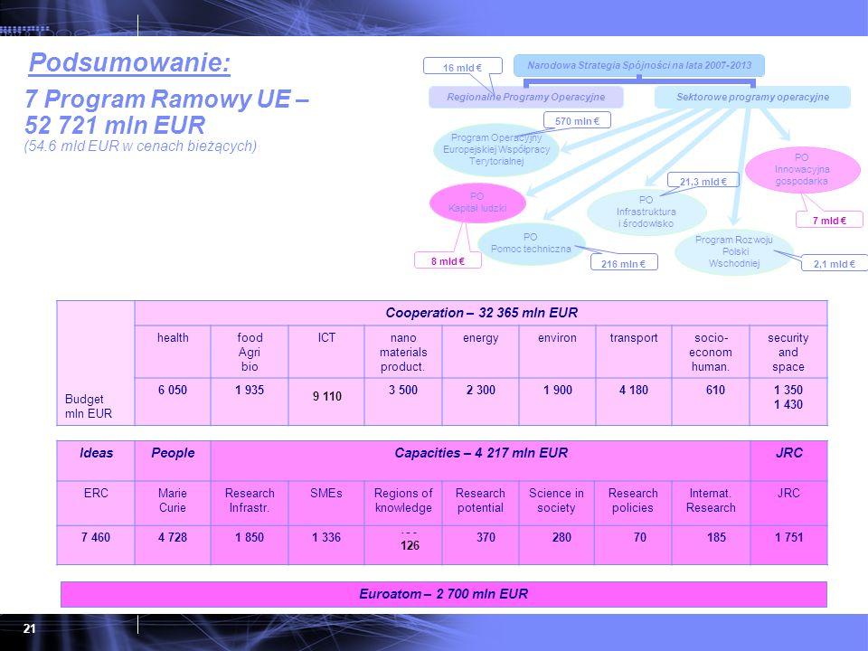 21 7 Program Ramowy UE – 52 721 mln EUR (54.6 mld EUR w cenach bieżących) Budget mln EUR Cooperation – 32 365 mln EUR healthfood Agri bio ICTICTnano m