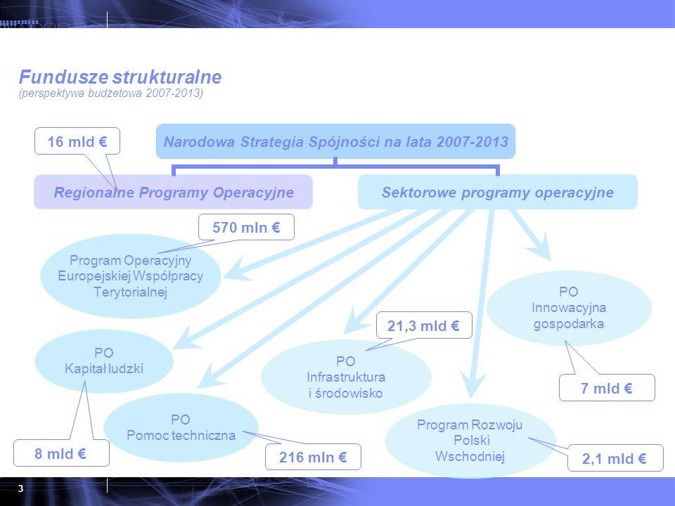 3 Narodowa Strategia Spójności na lata 2007-2013 Regionalne Programy Operacyjne Sektorowe programy operacyjne Program Operacyjny Europejskiej Współpra