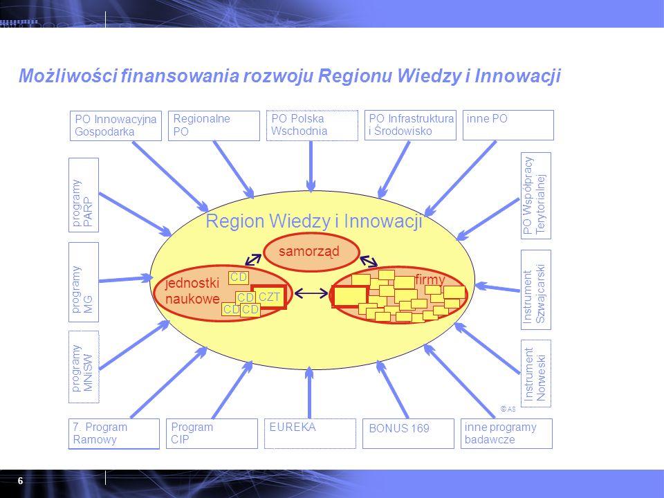 6 Możliwości finansowania rozwoju Regionu Wiedzy i Innowacji y T e r y t o r i a l n e j PO Infrastruktura i Środowisko inne PO inne programy badawcze