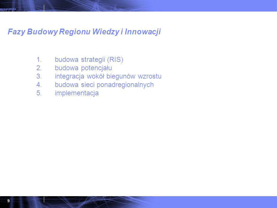 9 1.budowa strategii (RIS) 2.budowa potencjału 3.integracja wokół biegunów wzrostu 4.budowa sieci ponadregionalnych 5.implementacja Fazy Budowy Region