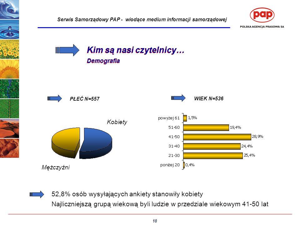 18 Serwis Samorządowy PAP - wiodące medium informacji samorządowej Kim są nasi czytelnicy… Demografia Kim są nasi czytelnicy… Demografia 52,8% osób wy