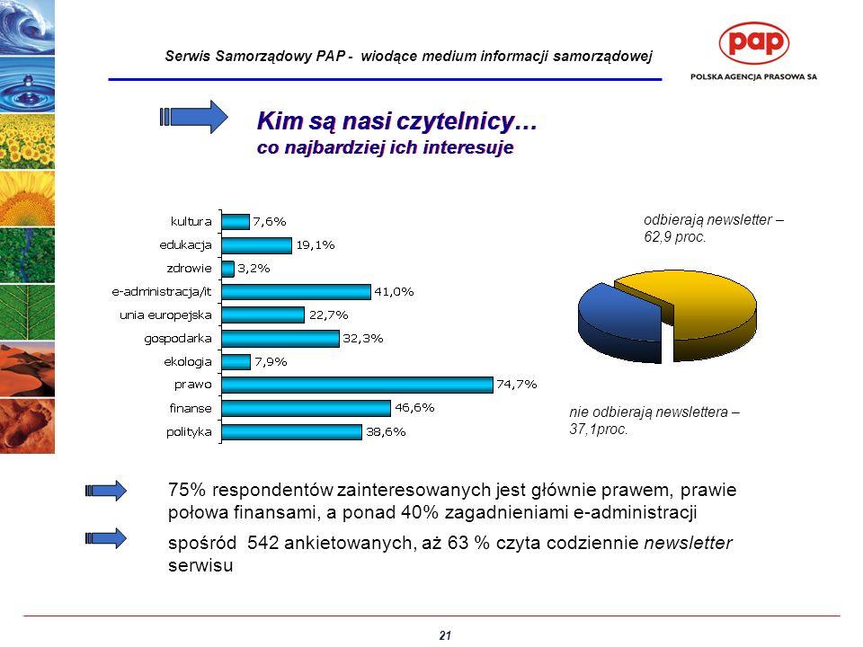 21 Serwis Samorządowy PAP - wiodące medium informacji samorządowej Kim są nasi czytelnicy… co najbardziej ich interesuje Kim są nasi czytelnicy… co na