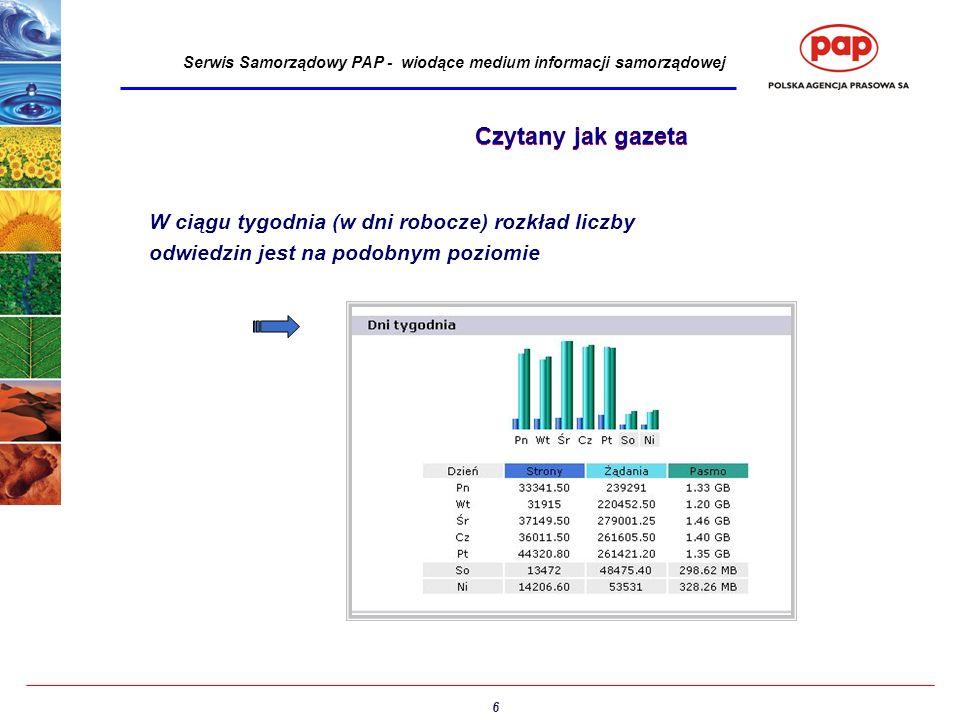 6 Serwis Samorządowy PAP - wiodące medium informacji samorządowej W ciągu tygodnia (w dni robocze) rozkład liczby odwiedzin jest na podobnym poziomie