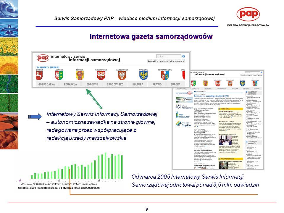 9 Serwis Samorządowy PAP - wiodące medium informacji samorządowej Internetowa gazeta samorządowców Internetowy Serwis Informacji Samorządowej – autonomiczna zakładka na stronie głównej redagowana przez współpracujące z redakcją urzędy marszałkowskie Od marca 2005 Internetowy Serwis Informacji Samorządowej odnotował ponad 3,5 mln.