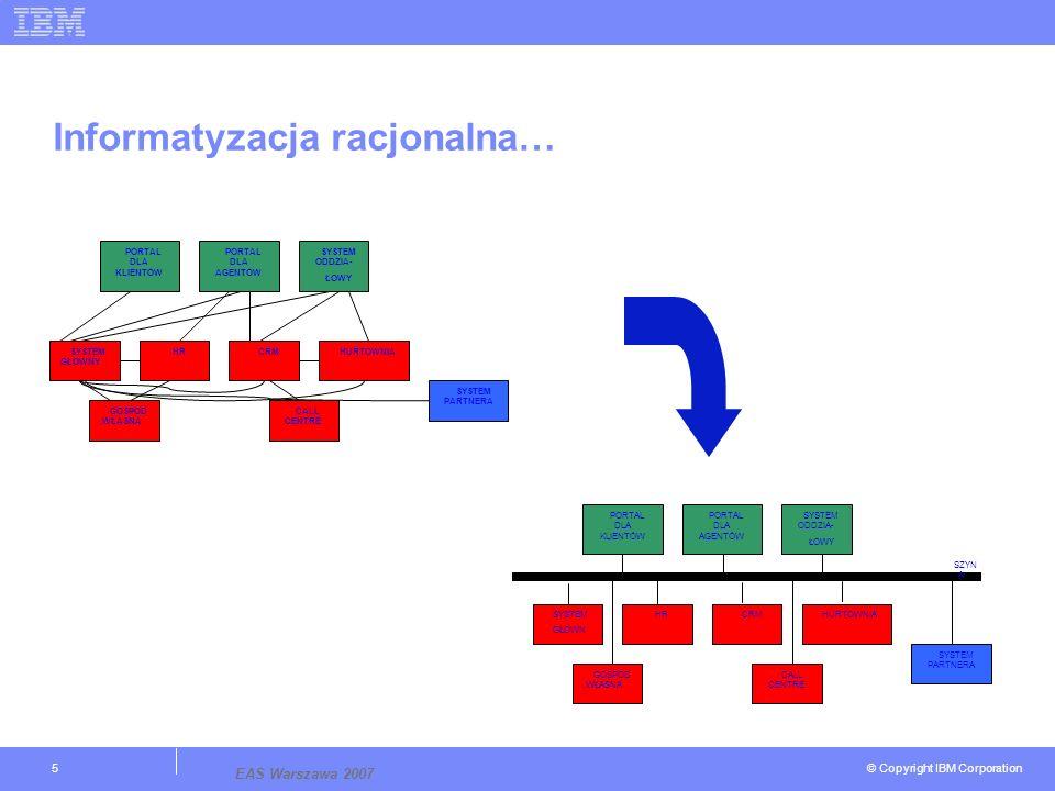 © Copyright IBM Corporation EAS Warszawa 2007 5 Informatyzacja racjonalna… PORTAL DLA KLIENTÓW PORTAL DLA AGENTÓW SYSTEM ODDZIA- ŁOWY SYSTEM GŁOWNY GOSPOD.WŁASNA HRCRMHURTOWNIA CALL CENTRE SYSTEM PARTNERA PORTAL DLA KLIENTÓW PORTAL DLA AGENTÓW SYSTEM ODDZIA- ŁOWY SYSTEM GŁOWN GOSPOD.WŁASNA HRCRMHURTOWNIA CALL CENTRE SYSTEM PARTNERA SZYN A
