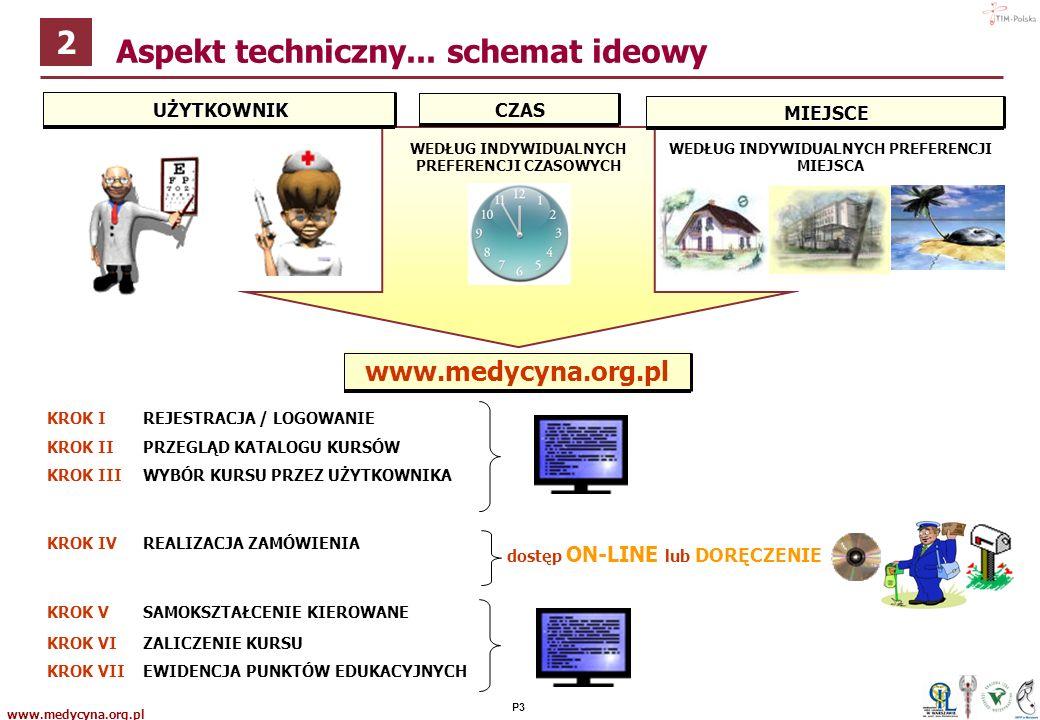 www.medycyna.org.pl P2 Aspekt techniczny 2
