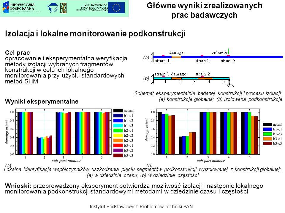 Główne wyniki zrealizowanych prac badawczych UNIA EUROPEJSKA EUROPEJSKI FUNDUSZ ROZWOJU REGIONALNEGO Izolacja i lokalne monitorowanie podkonstrukcji L