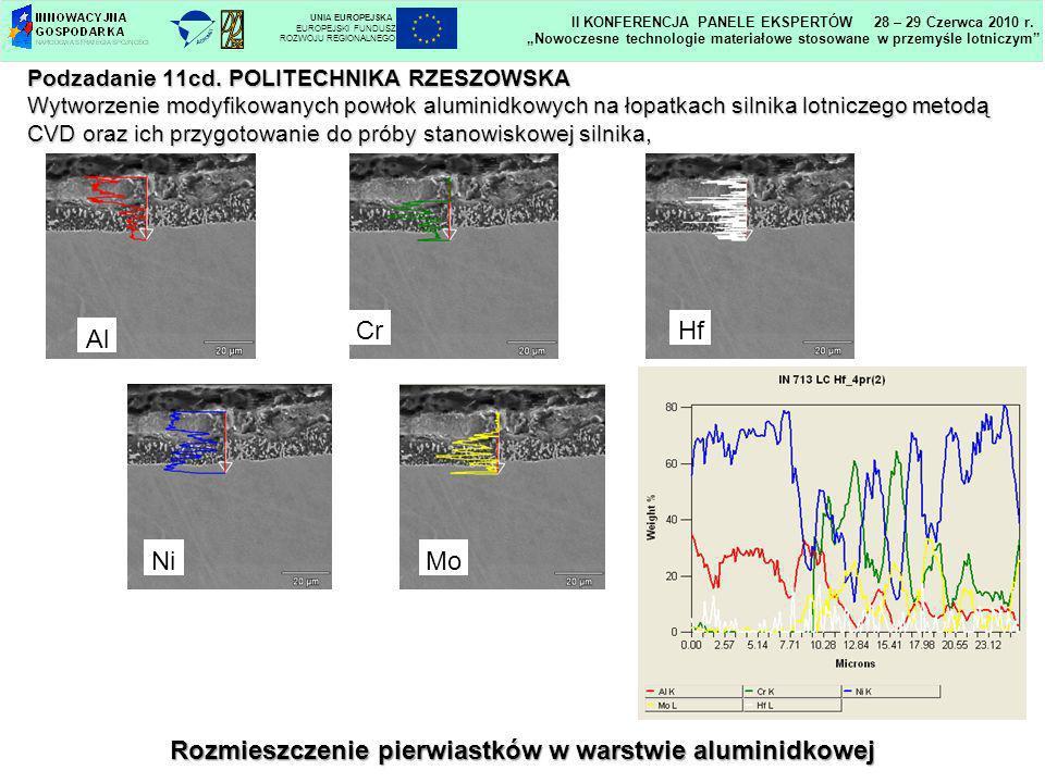 Podzadanie 11cd. POLITECHNIKA RZESZOWSKA Wytworzenie modyfikowanych powłok aluminidkowych na łopatkach silnika lotniczego metodą CVD oraz ich przygoto