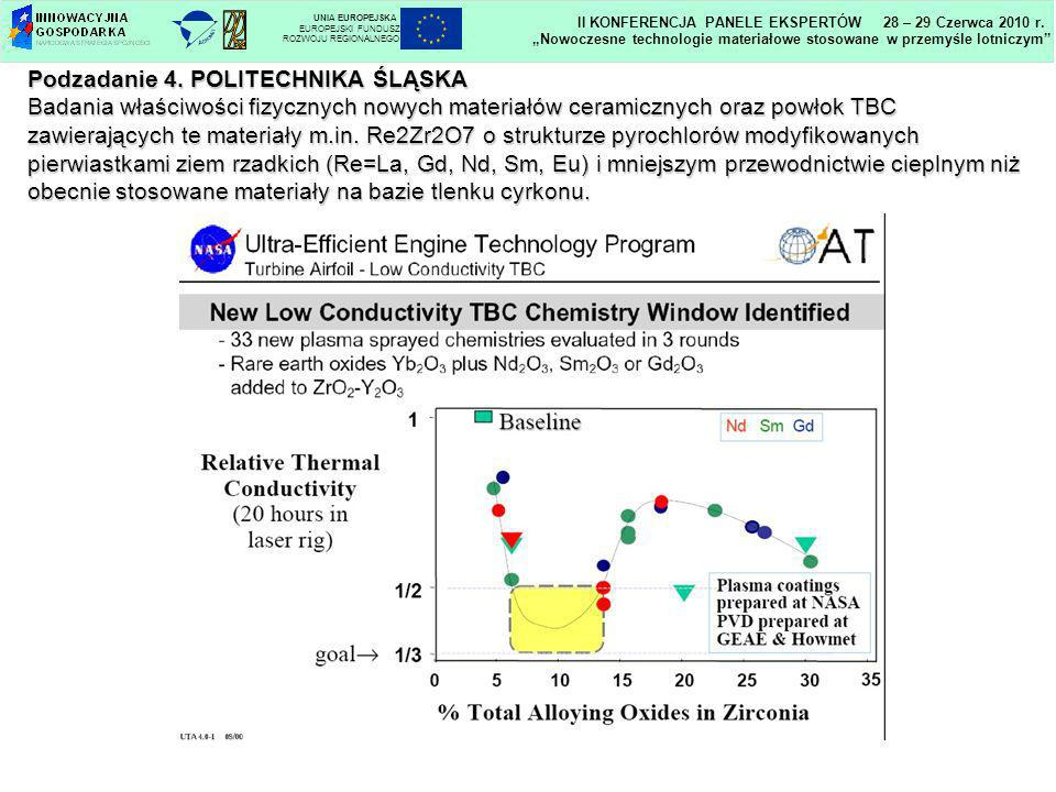 Podzadanie 4. POLITECHNIKA ŚLĄSKA Badania właściwości fizycznych nowych materiałów ceramicznych oraz powłok TBC zawierających te materiały m.in. Re2Zr
