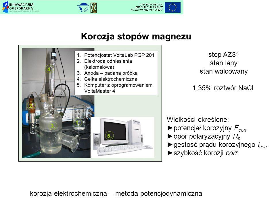 Korozja stopów magnezu stop AZ31 stan lany stan walcowany 1,35% roztwór NaCl korozja elektrochemiczna – metoda potencjodynamiczna Wielkości określone: