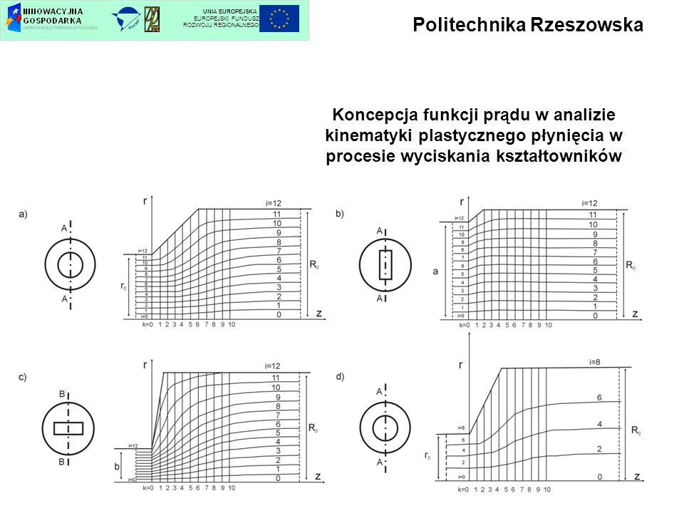 Politechnika Rzeszowska UNIA EUROPEJSKA EUROPEJSKI FUNDUSZ ROZWOJU REGIONALNEGO Koncepcja funkcji prądu w analizie kinematyki plastycznego płynięcia w