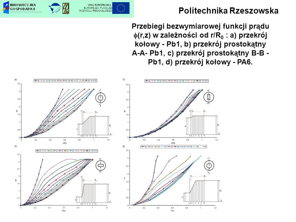 Politechnika Rzeszowska UNIA EUROPEJSKA EUROPEJSKI FUNDUSZ ROZWOJU REGIONALNEGO Przebiegi bezwymiarowej funkcji prądu (r,z) w zależności od r/R 0 : a)