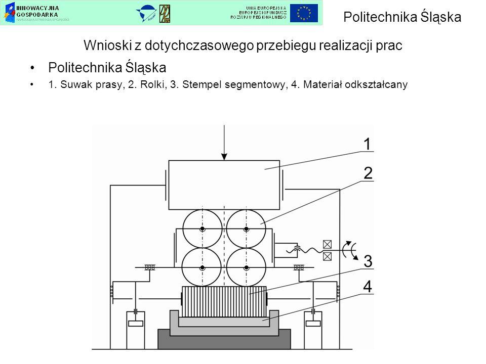 Wnioski z dotychczasowego przebiegu realizacji prac Politechnika Śląska 1. Suwak prasy, 2. Rolki, 3. Stempel segmentowy, 4. Materiał odkształcany Poli