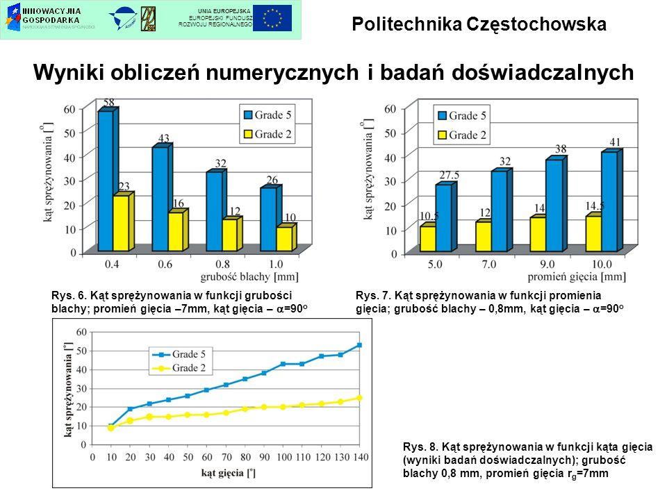 Politechnika Częstochowska UNIA EUROPEJSKA EUROPEJSKI FUNDUSZ ROZWOJU REGIONALNEGO Wyniki obliczeń numerycznych i badań doświadczalnych Rys. 6. Kąt sp