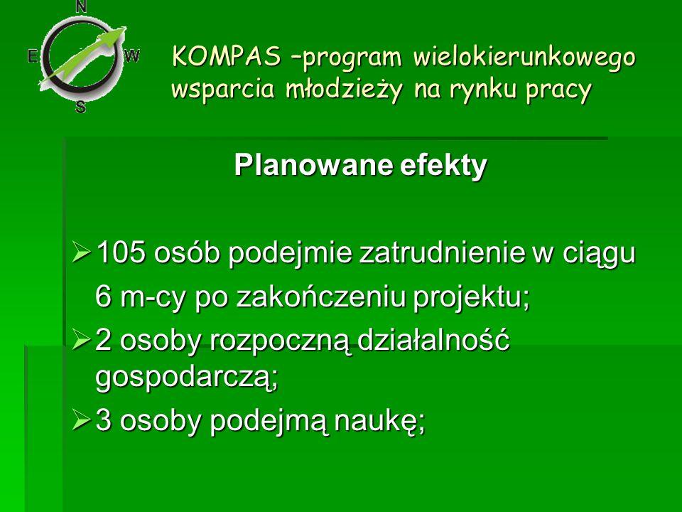 KOMPAS –program wielokierunkowego wsparcia młodzieży na rynku pracy Planowane efekty 105 osób podejmie zatrudnienie w ciągu 105 osób podejmie zatrudni