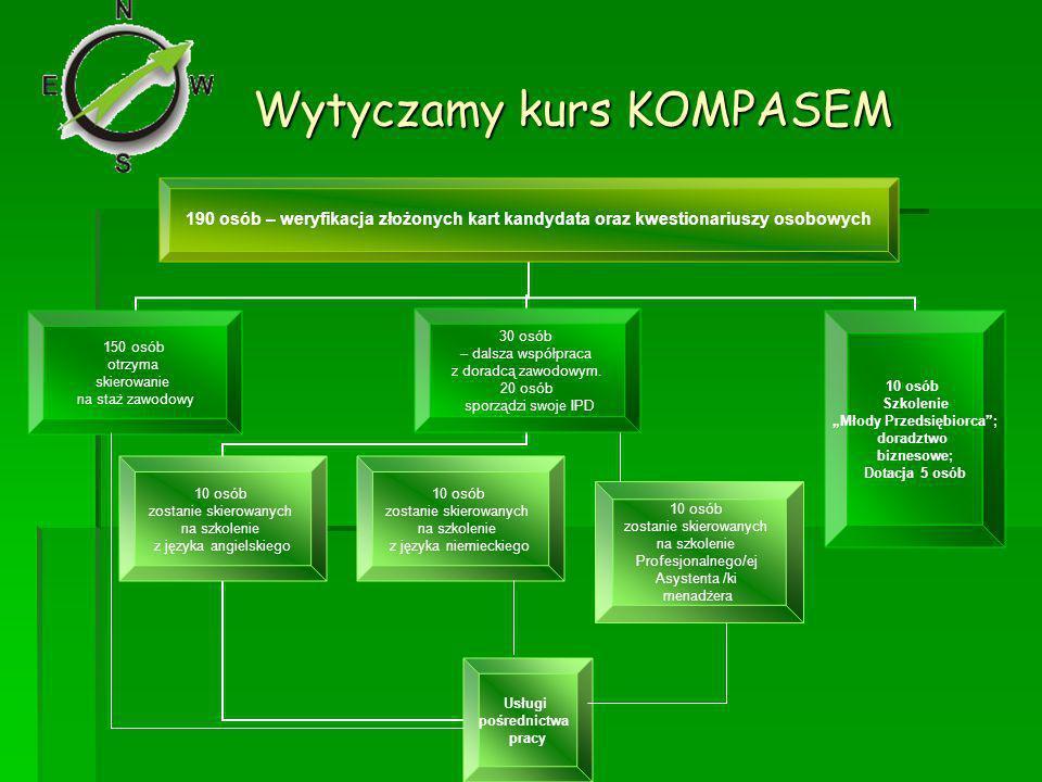 Wytyczamy kurs KOMPASEM 10 osób zostanie skierowanych na szkolenie z języka niemieckiego 10 osób zostanie skierowanych na szkolenie Profesjonalnego/ej Asystenta /ki menadżera