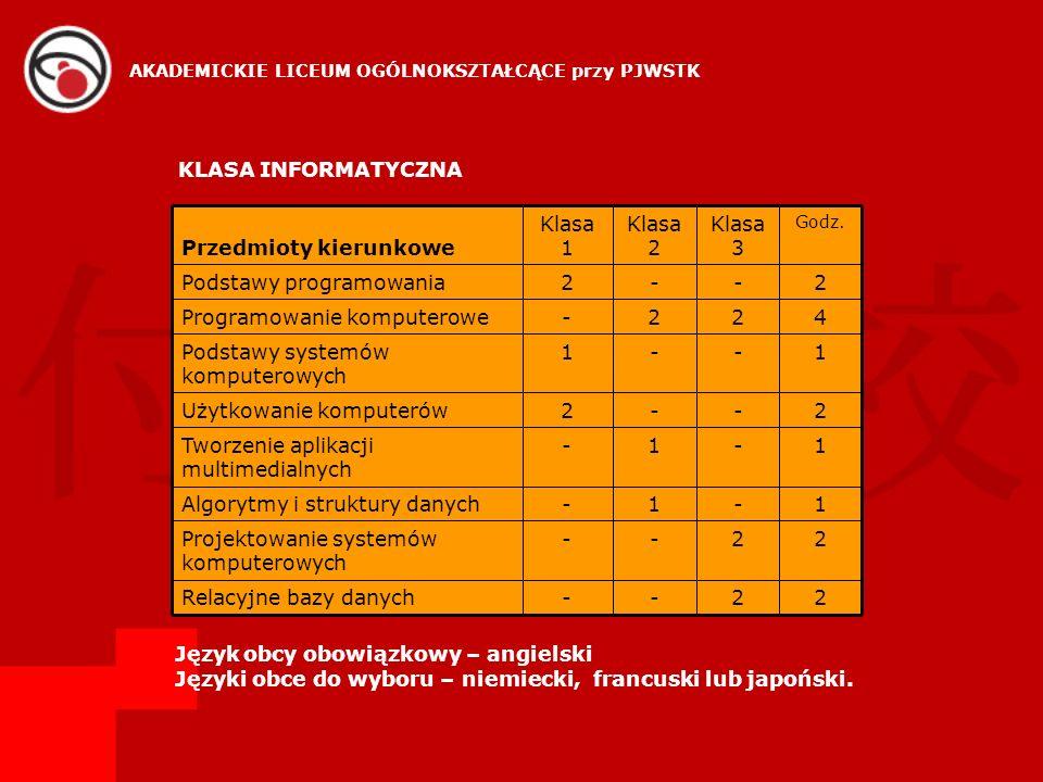 KLASA INFORMATYCZNA 22--Relacyjne bazy danych 22--Projektowanie systemów komputerowych 1-1-Algorytmy i struktury danych 1-1-Tworzenie aplikacji multim
