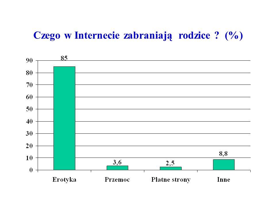 Czego w Internecie zabraniają rodzice ? (%)