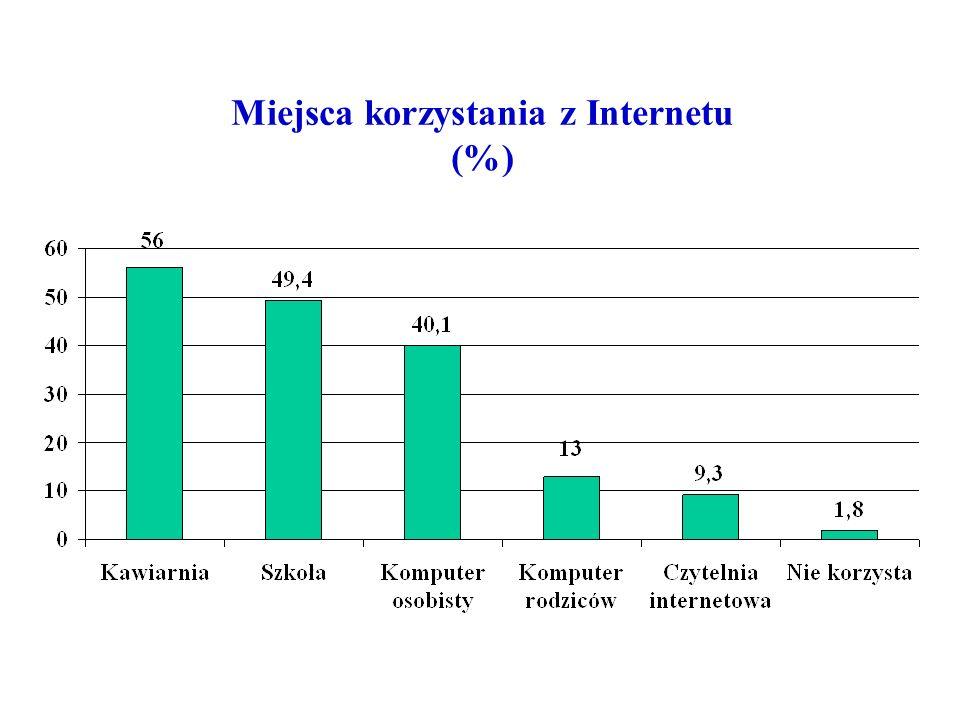 Miejsca korzystania z Internetu (%)